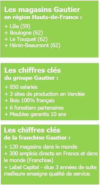 Qui Sera Le Nouveau Franchise Des Meubles Gautier A Amiens